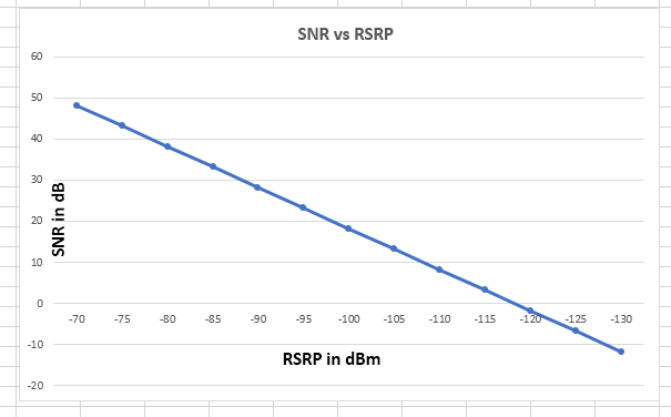 Signal to Interference and Noise Ratio (SINR) - Techplayon