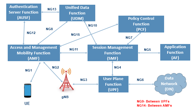 5g reference network architecture techplayon