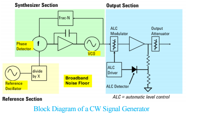 creating a vector signal generator simply involves adding an iq modulator  to the basic cw generator  to generate baseband iq signals, a baseband  generator