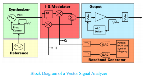 Signal generator techplayon a vector signal generator is used to generate the complicated baseband modulation signals required to modulate the rf signal ie gsm w cdma wifi cheapraybanclubmaster Image collections