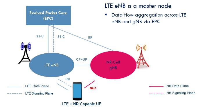 Deployments Scenarios for 5G NR - Techplayon