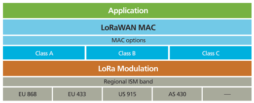LoRa Technology, It's Features and Application - Techplayon