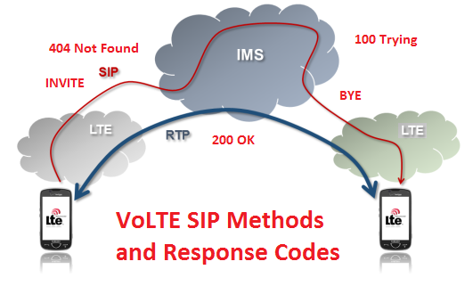 VoLTE SIP Methods, Response Codes and Details - Techplayon