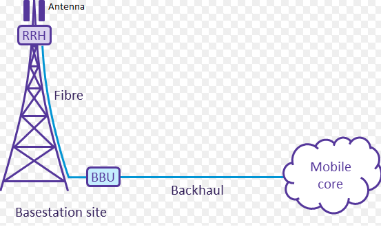 What is RRH (Remote Radio Head), How it is connected to BBU