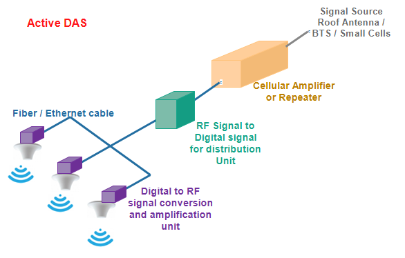 Distributed Antenna System (DAS) Concept, Its Types and