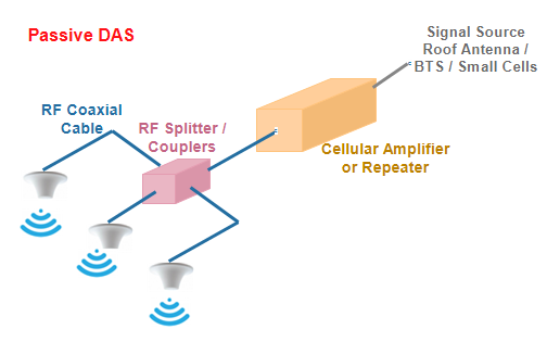 Distributed Antenna System Das Concept Its Types And Benefits