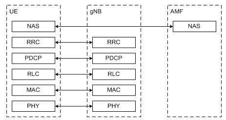 5G NR Radio Protocol Stack (Layer 2 and Layer 3) - Techplayon