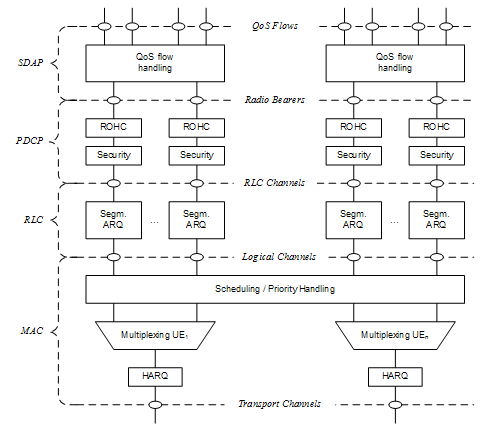 5G NR Radio Protocol Stack (Layer 2 and Layer 3) - Techplayon