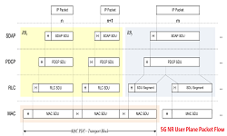 5G NR User Plane Protocol , What's new Over LTE in 5G NR - Techplayon