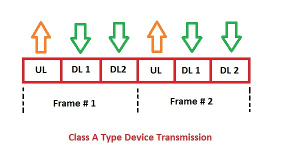 LoRa (Long Range) End Device Classifications - Techplayon