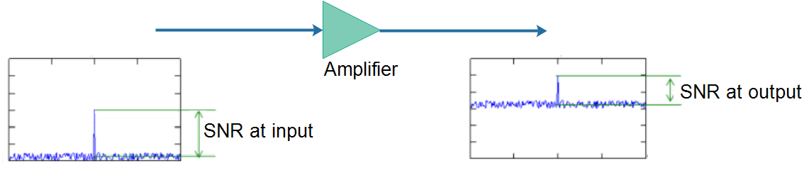 What does noise figure signifies, Give a calculation example