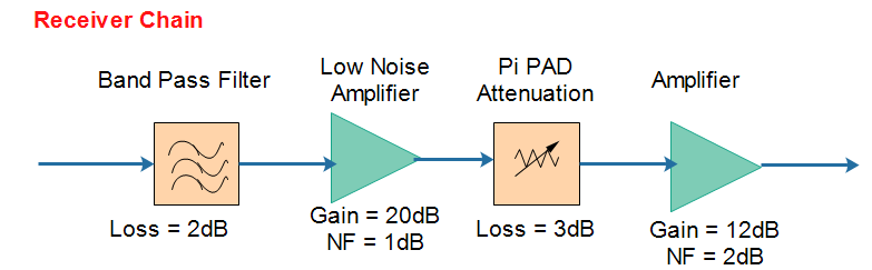 For A Passive Device Like Band Pass Filter Noise Figure Is Equal To The Insertion Loss Of That