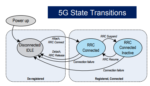 5G NR RRC Procedure and Its States - Techplayon