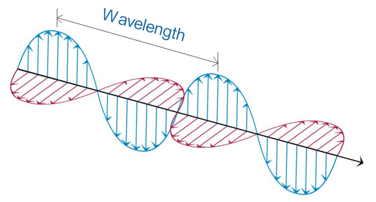 Wavelength, Frequency, Amplitude and phase - defining Waves