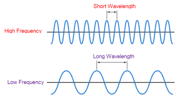 frequency | audio classification