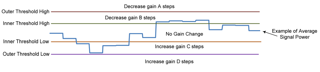 How Conventional AGC (Automatic Gain Control) works in