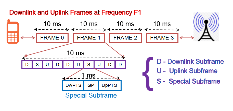 Explain LTE Frame Structure both for FDD and TDD - Techplayon