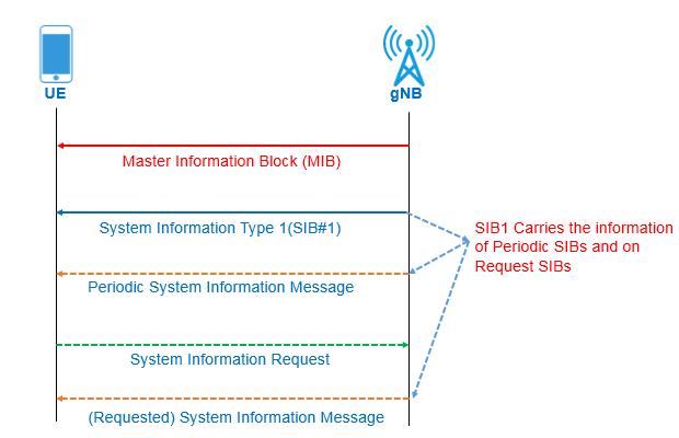 5G NR-Master Information Block (NR-MIB) - Techplayon