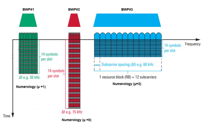 5G NR Bandwidth Part (BWP) - Techplayon