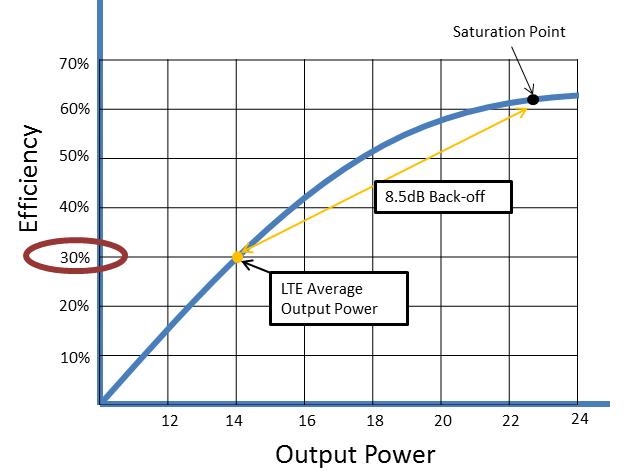 Amplifier Efficiency Concept, How Envelope Tracking (ET