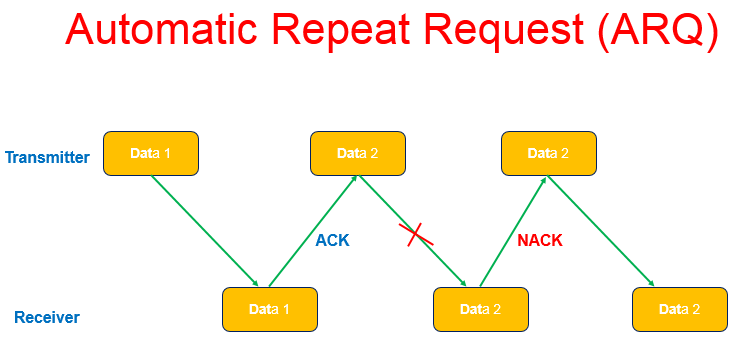 Hybrid Automatic Repeat Request (HARQ) in LTE FDD - Techplayon