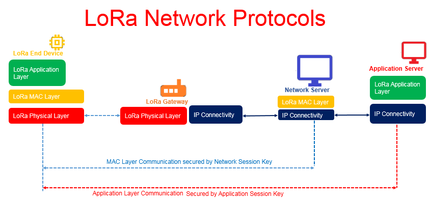 LoRa- (Long Range) Network and Protocol Architecture with Its Frame