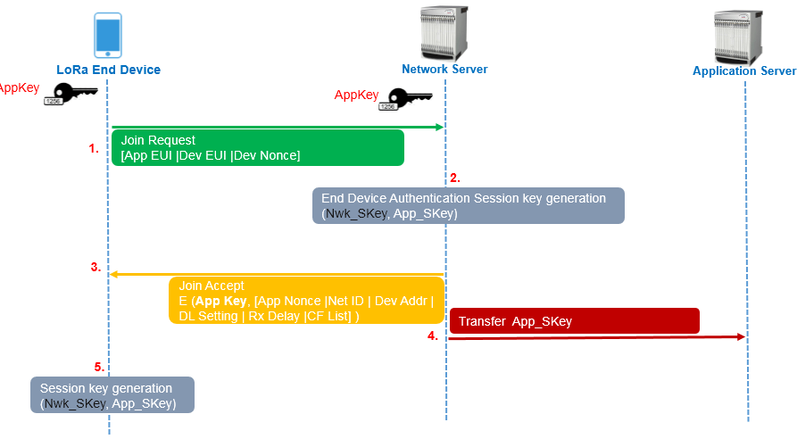 LoRa - Device Activation Call Flow (Join Procedure) using OTAA and