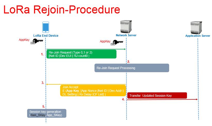 LoRa – Device Re-activation Call Flow (Rejoin Procedure) - Techplayon