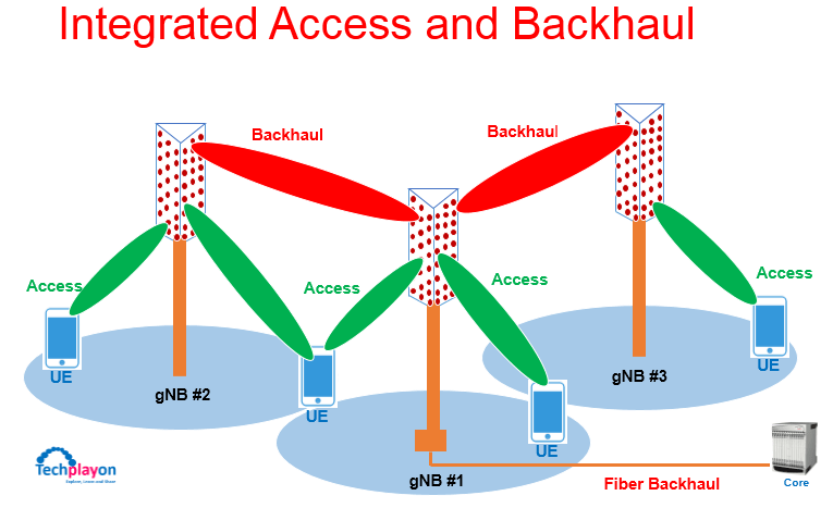 the gnb #1 uses the same spectrum or wireless channel to serve the mobiles  in its coverage as well as to provide backhaul connectivity two other base