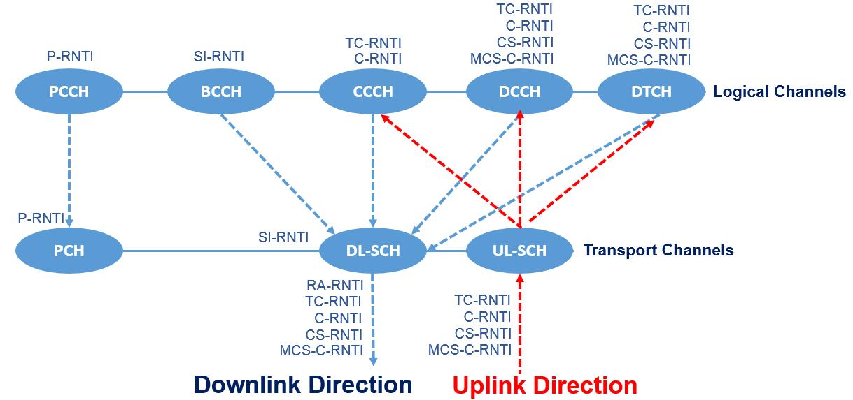 5G NR Radio Network Temporary Identifier (RNTI) - Techplayon