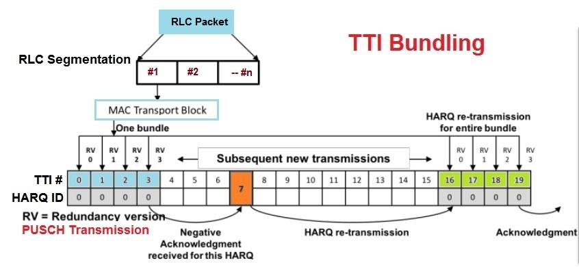 TTI Bundling for better HARQ and Latency - Techplayon