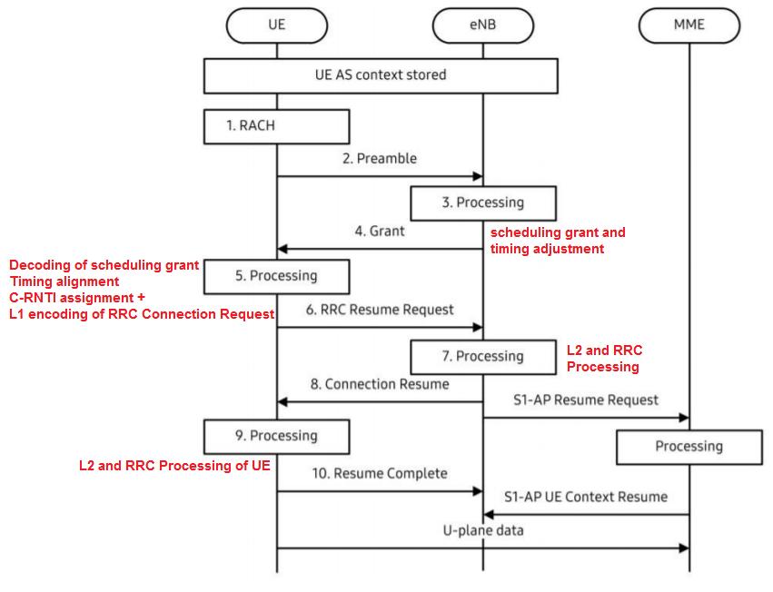 Lte Call Flow Diagram - Wiring Diagrams Schema