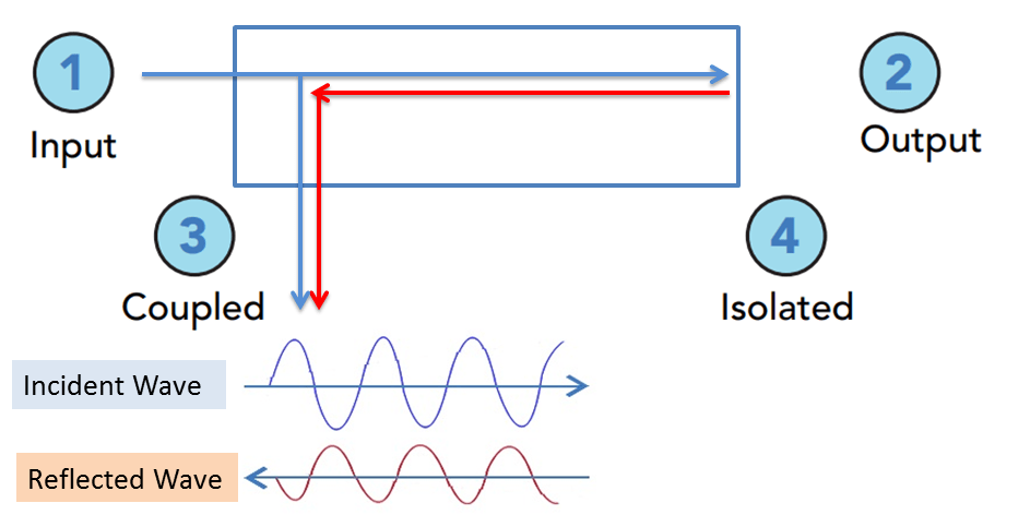 What is directivity in a coupler ? - Techplayon