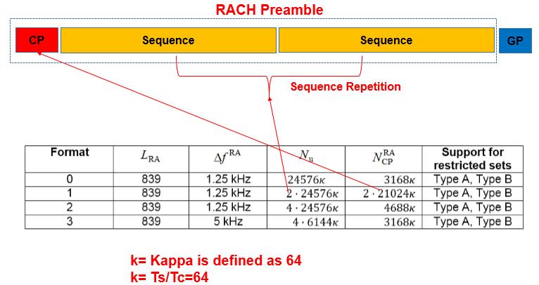 5G NR RACH Preamble Types: Long and Short Preambles - Techplayon