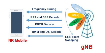 5G NR Cell Search and Synchronization - Techplayon